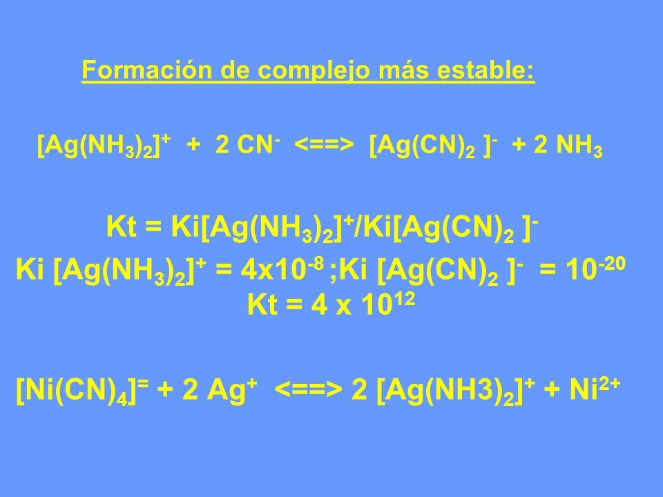 Ki [Ag(NH3)2]+ = 4x10-8 ;Ki [Ag(CN)2 ]- = 10-20 Kt = 4 x 1012